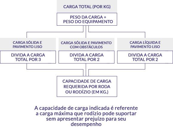 calculo-de-carga